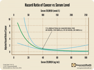 Lappe-GRH-Cancer-Curve