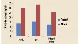 PTB infants and morbidity