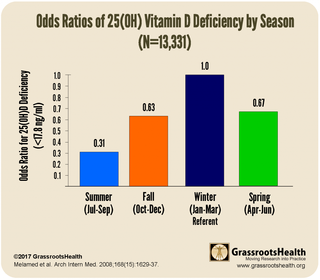 gorham deficiency by season