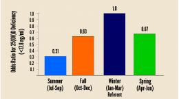 gorham deficiency by season
